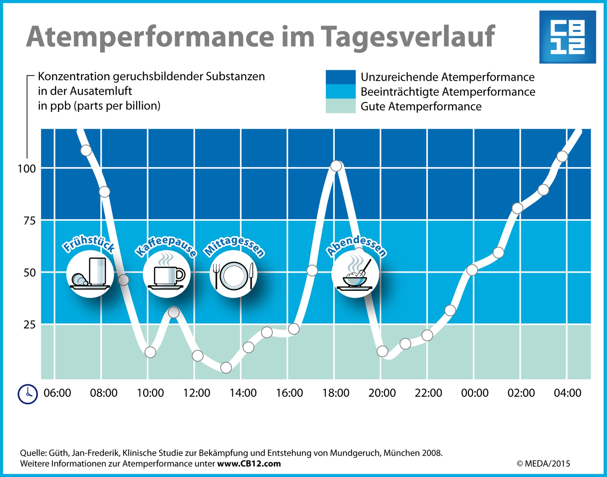 CB12_Grafik_Atemperformance_Tagesverlauf.jpg